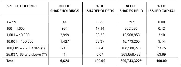 Shareholdings