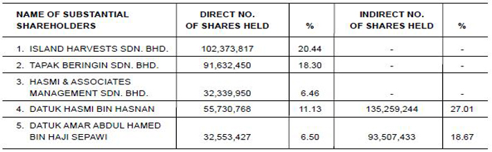 Shareholdings 2015